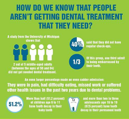 Need-of-dental-treatment