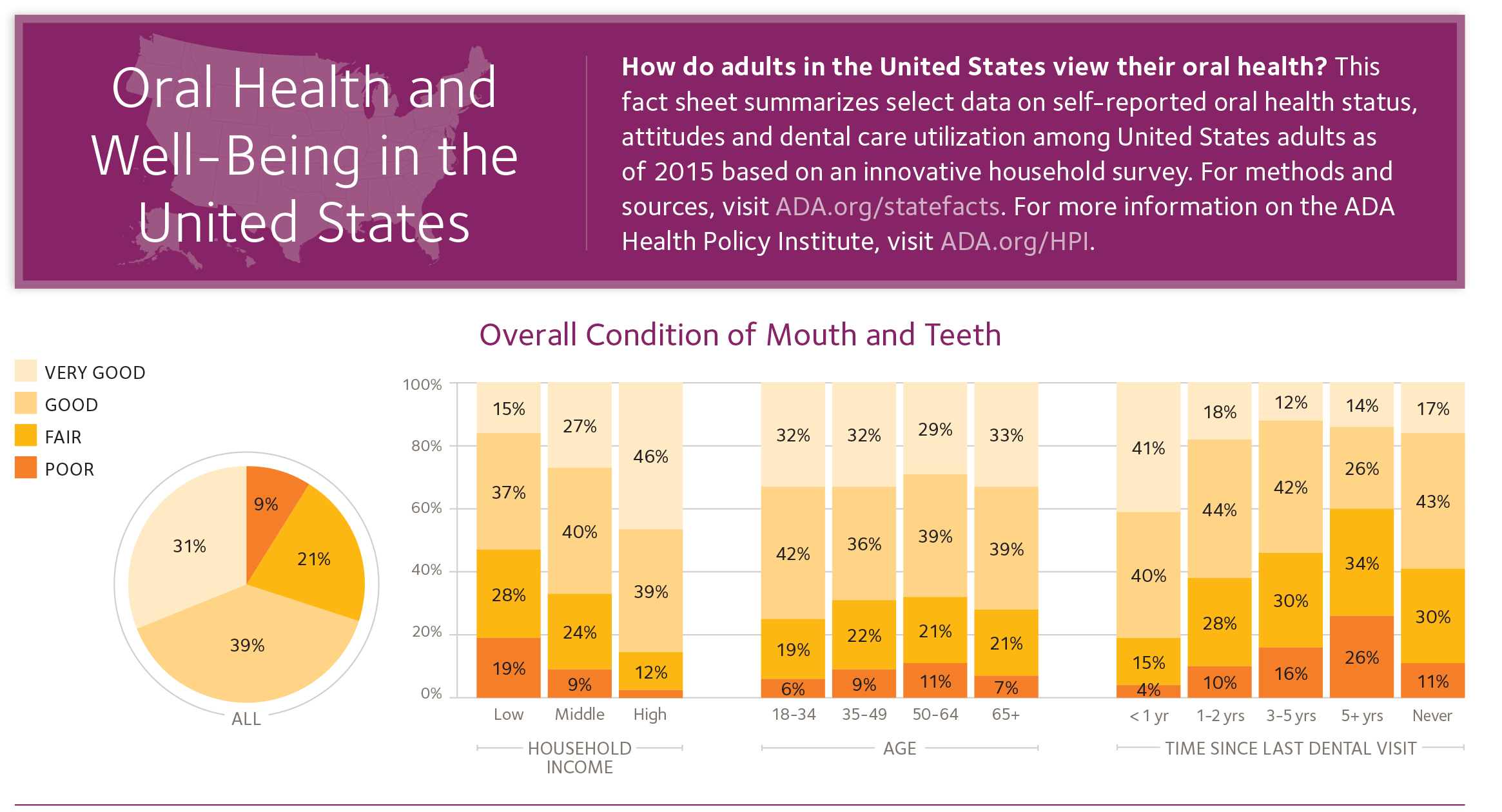 US-Oral-Health-Well-Being-1_FINAL